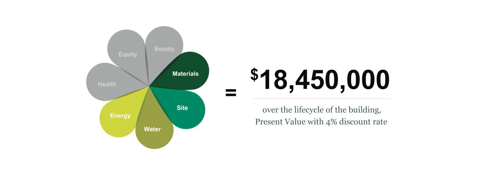 Infographic showing the total benefits of the Bullitt Center's green building innovation, represented by petals of a flower.