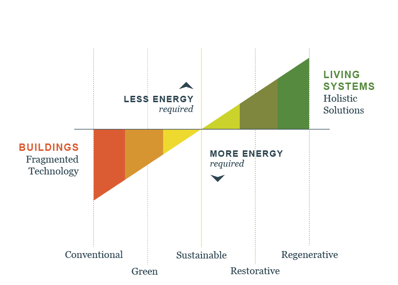 Infographic that shows how regenerative buildings use less energy than conventional ones