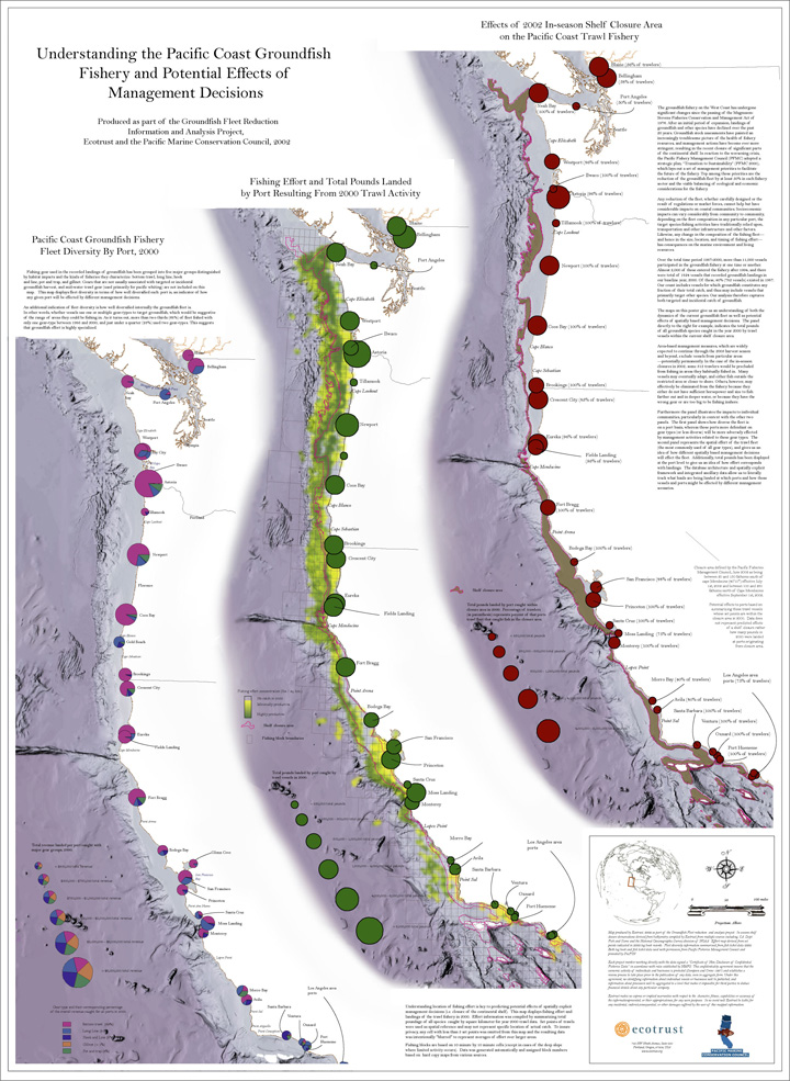 2002—West Coast Groundfish Closure: This marked Ecotrust's entry into marine spatial planning. When the Pacific Fisheries Management Council announced a closure of groundfishing in 2002, Ecotrust was able to map out the uneven economic effects of that closure on West Coast ports and fishermen. The maps demonstrated the value of spatial analysis in fully understanding the consequences of ocean management decisions.